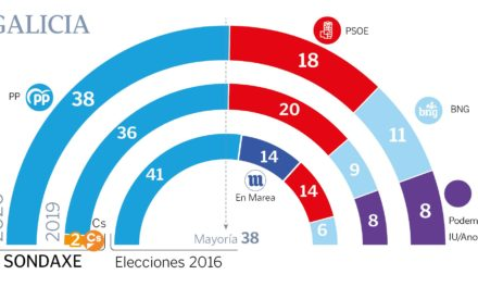 «Sondaxe» apunta que Feijóo podría volver a repetir victoria con mayoría absoluta