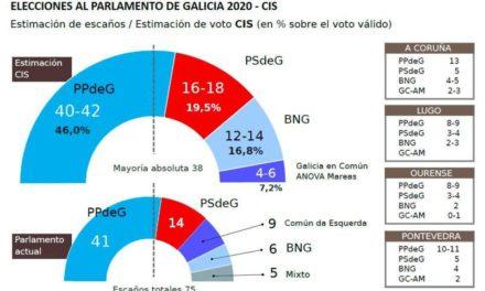 El CIS reafirma que Feijóo ganará con mayoría absoluta sobrada
