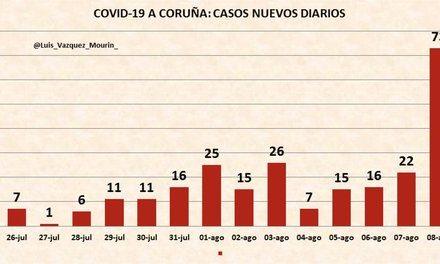 La posibilidad de un confinamiento en A Coruña parece cada vez más cercana